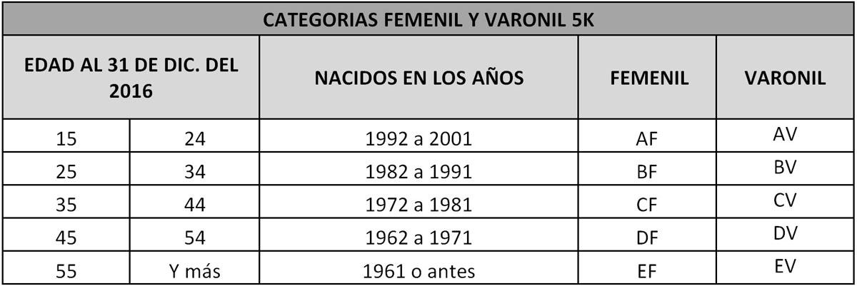 categorias_F_V